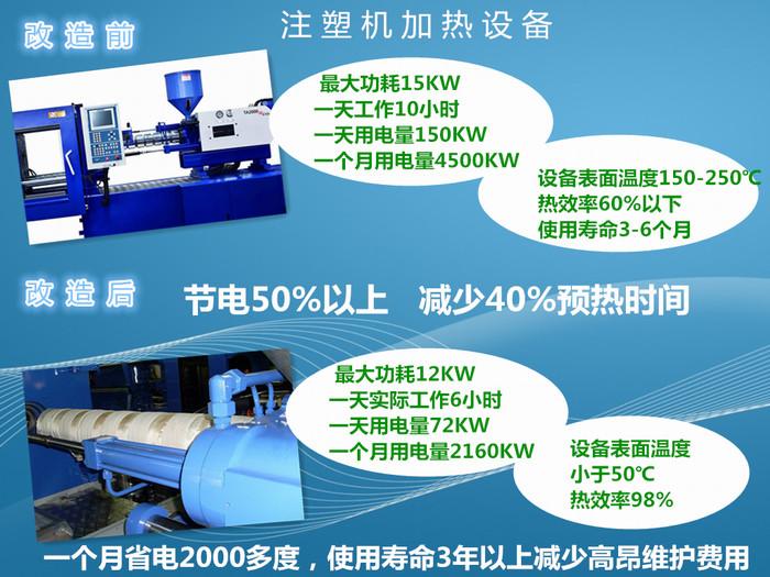 电磁加热注塑机改造